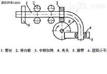 供应大型弯管机(DW400NC)